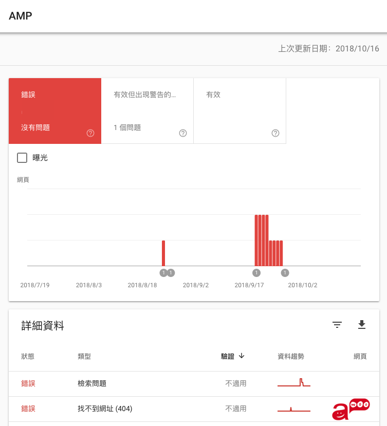 Search Console AMP報表