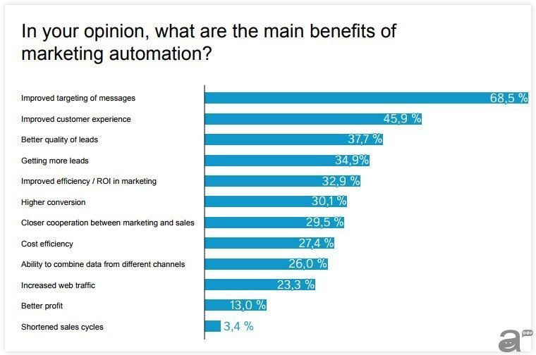 benefits-marketing-automation-liana