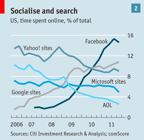 social and search time spent online