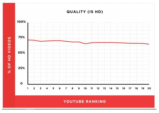 影片seo - 高畫質影片排名較好