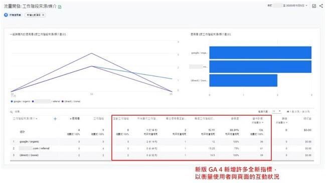 新版GA4網站流量追蹤