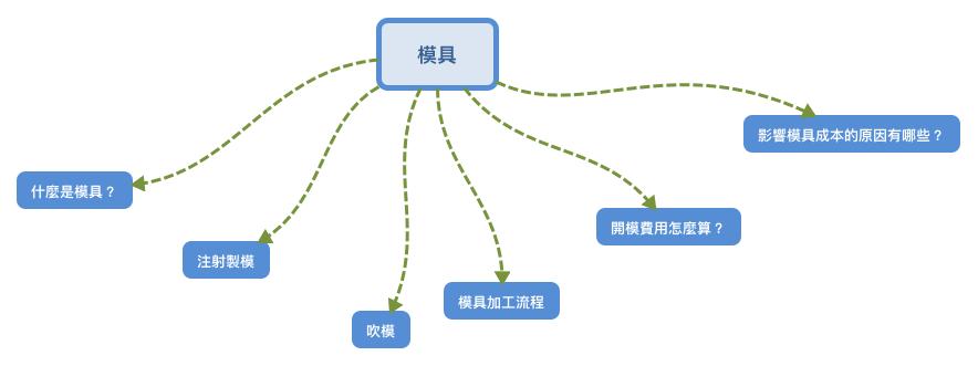 B2B內容主題範例-模具